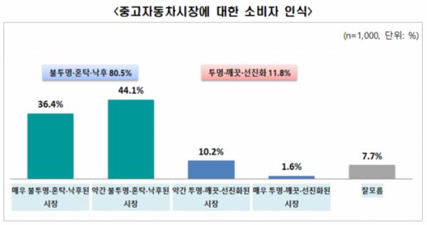 ▲중고차 시장에 대한 소비자 인식. 80%는 중고차 시장이 '불투명ㆍ혼탁ㆍ낙후'돼 있다고 답했다.  (사진제공=전경련)