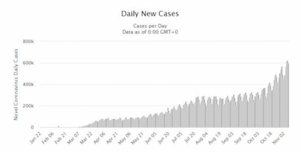 ▲전 세계 신종 코로나바이러스 감염증(코로나19) 일일 신규 확진자 수 추이. 출처 월드오미터