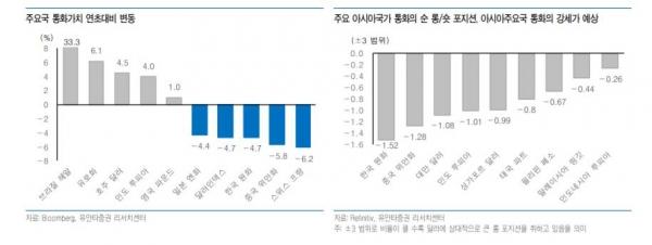 ▲주요국 통화가치 연초대비 변동   (자료=유안타증권)