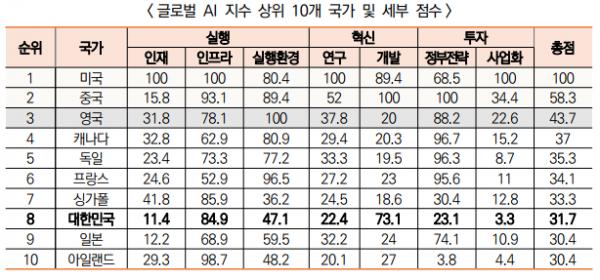 ▲2019년 12월 기준 Tortoise 글로벌 AI 지수에 따르면 한국의 AI 투자 사업화 점수는 3.3점에 불과하다. (출처=S&T GPS 2019년 '영국, 글로벌 AI 지수' 분석 자료 캡처)