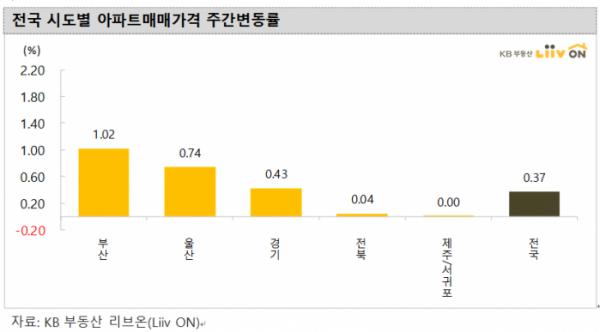 ▲전국 시도별 아파트 매매가격 주간변동률.  (자료 제공=KB부동산)