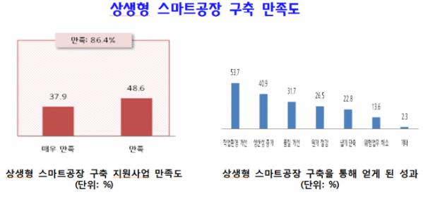 ▲상생형 스마트공장 구축 만족도 (중기중앙회 제공)