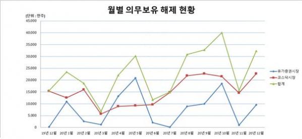 ▲최근 1년간 월별 의무보유 해제 현황. (출처=예탁원)