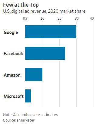 ▲미국의 올해 디지털 광고 시장 업체별 점유율. 구글(29.8%)/페이스북(23.5%)/아마존(10.2%)/MS(3.6%). 출처 월스트리트저널(WSJ)