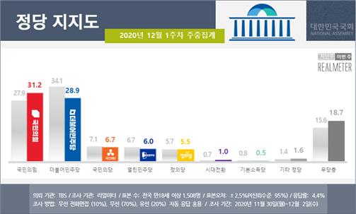 ▲민주당은 전주보다 5.2%P 떨어진 28.9%를 기록하며 2위로 내려앉았다. 반면 국민의힘은 지지율이 3.3%P 상승하며 31.2%로 1위에 올라섰다. (제공=리얼미터)