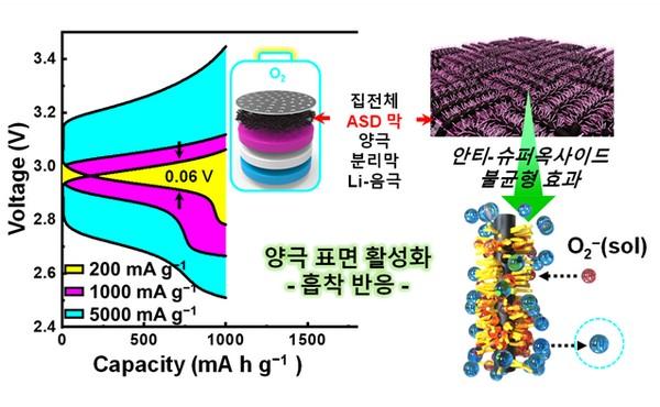 ▲리튬-산소 전지용 고체형 활성산소 정화제의 작용 모식도. (사진제공=한국연구재단)