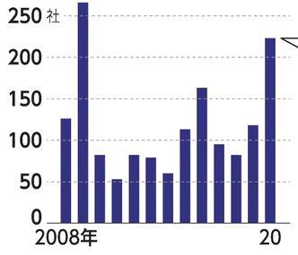 ▲전 세계 기업 디폴트 추이. 올해 223개사. ※S&P가 신용등급 평가하는 기업 기준. 출처 니혼게이자이신문