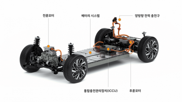 ▲현대차그룹의 전기차 전용 플랫폼 E-GMP  (사진제공=현대차)