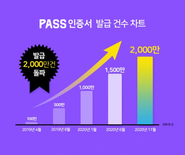 ▲'PASS 인증서' 발급 인포그래픽.  (사진제공=SK텔레콤)