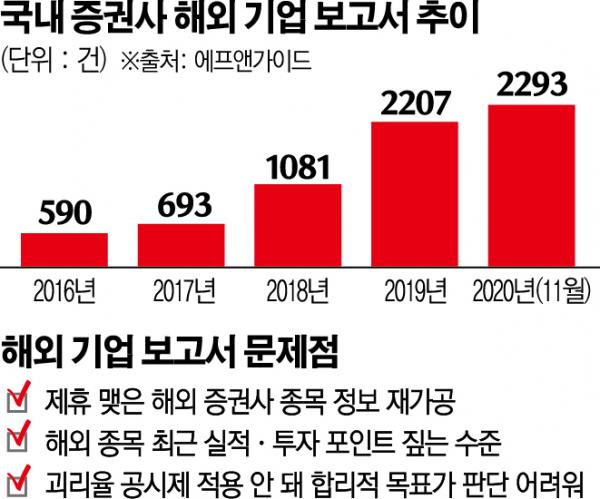 ▲국내 증권사 해외 기업 보고서 발간 추이 (자료=에프앤가이드)
