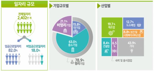 ▲'2019년 일자리행정통계' 결과. (자료=통계청)