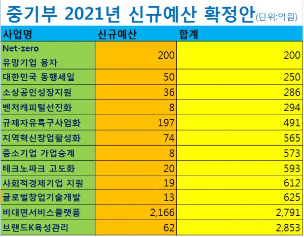 ▲중기부 2021년 신규예산 확정안 (중기부 제공)