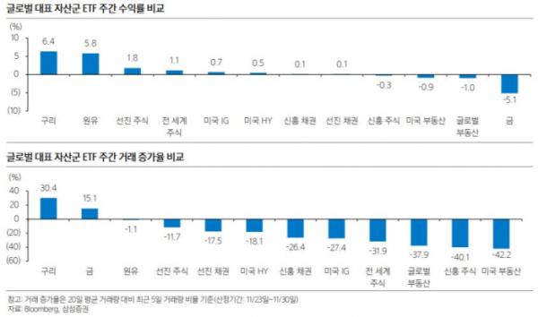 ▲글로벌 주요 자산군 ETF 주간 수익률ㆍ증가율 비교 현황. (출처=블룸버그, 삼성증권)