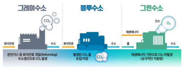 ▲블루수소는 천연가스 등 화석연료를 이용해 수소를 생산하고, 수소 생산과정에서 발생하는 이산화탄소를 포집, 분리해 땅속에 저장한 것을 뜻한다. 그린수소는 재생에너지를 바탕으로 물을 전기분해해 생산한 수소다.  (사진제공=포스코)