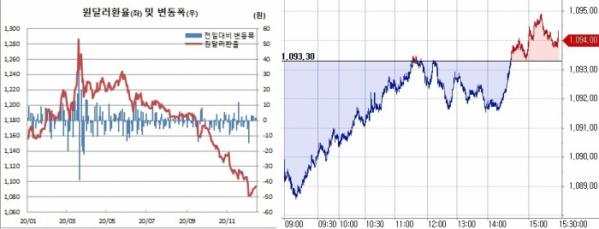 ▲오른쪽은 16일 원달러 환율 장중 흐름 (한국은행, 체크)
