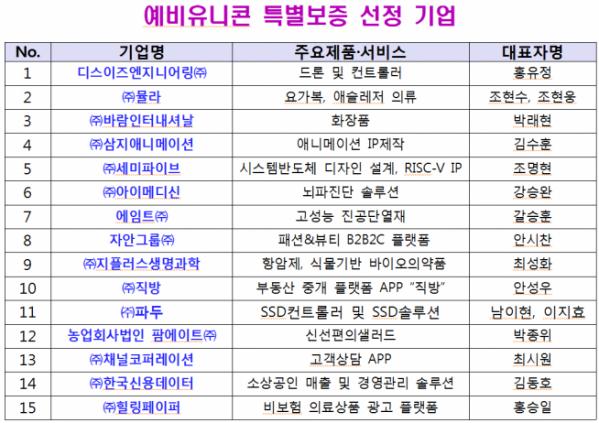 ▲예비유니콘 특별보증 선정기업 (중기부 제공)
