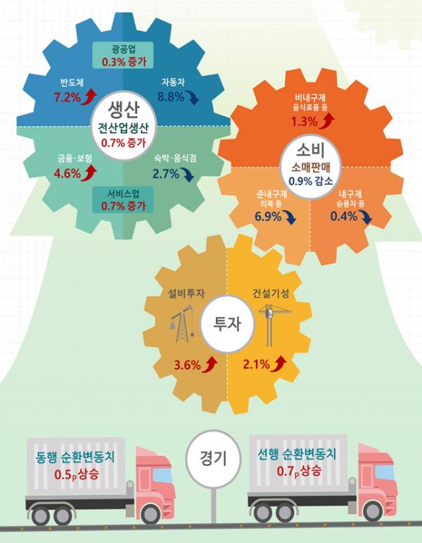 ▲11월 산업활동동향 주요내용. (자료=통계청)