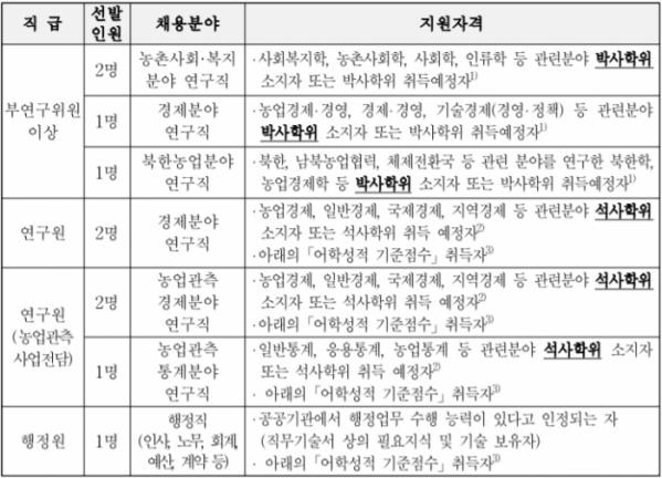 (출처=한국농촌경제연구원 채용공고문)