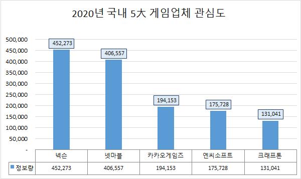 ▲2020년 국내 5대 게임업체 관심도 비교.  (사진제공=글로벌빅데이터연구소)
