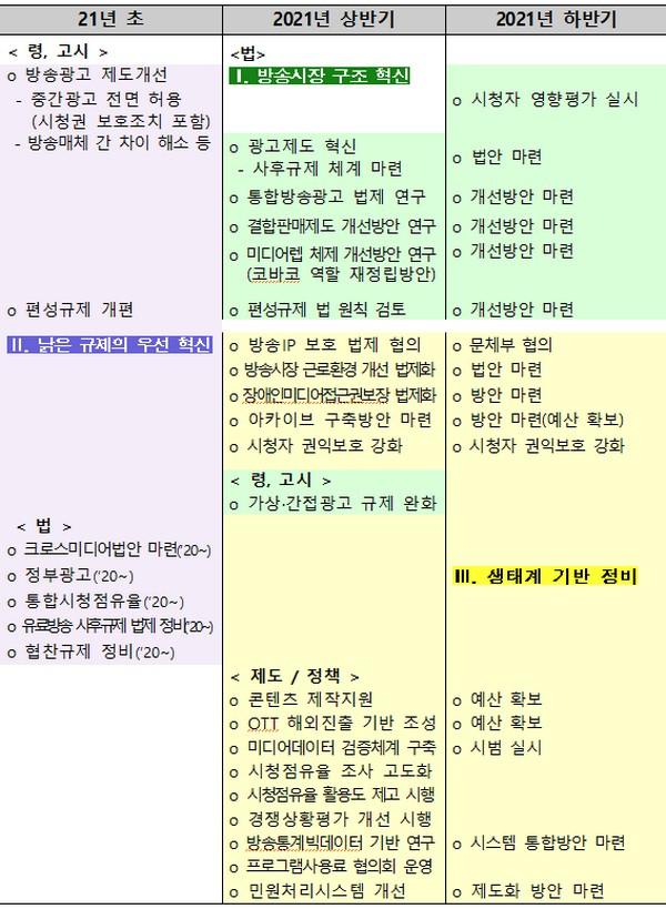 ▲과제별 주요 추진 일정. (사진제공=방송통신위원회)