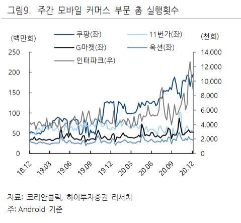 ▲주가 모바일 커머스 부문 총 실행횟수.  (자료제공=하이투자증권)