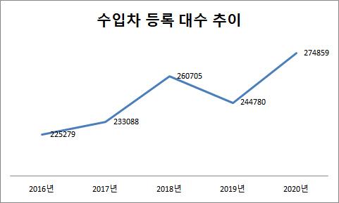 ▲단위:대, 출처=한국자동차협회