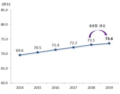 ▲국가성평등지수 연도별 추이. (자료=여성가족부)