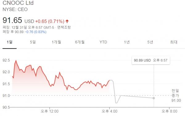 ▲중국 CNOOC 주가 변동 추이. 지난해 12월 31일 시간외 거래에서 0.83% 하락했다. 출처 구글파이낸스