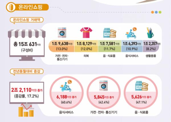 ▲11월 온라인쇼핑 동향. (자료=통계청)