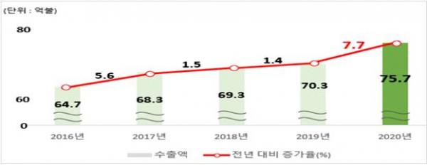 ▲농식품 수출액 증가 추이. (자료제공=농림축산식품부)
