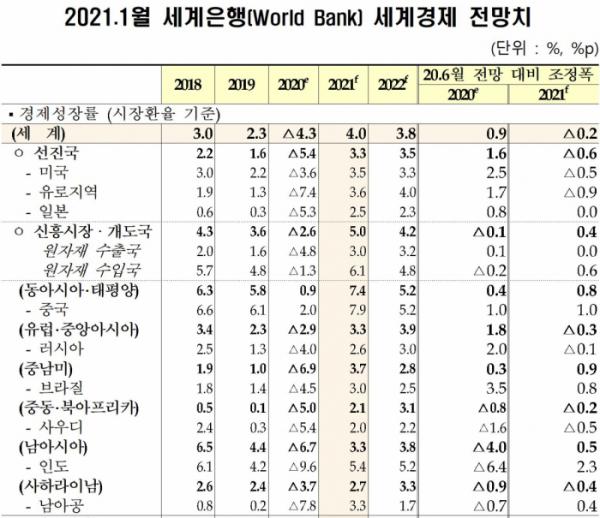 ▲세계은행, 세계경제 성장률 전망. (세계은행·기획재정부)