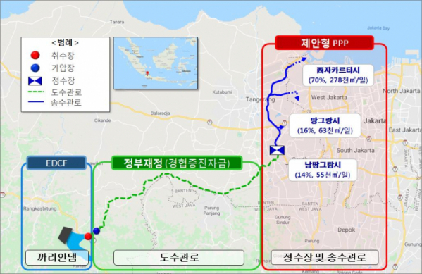 ▲올해 1월 한국수자원공사 컨소시엄이 수주한 인도네시아 까리안 광역상수도 전체 사업 구조도. (자료제공=환경부)