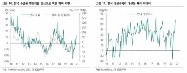 ▲IMF는 2021년 한국 경제 성장률을 2.9%로, OECD는 2.8%로 내다봤다. OECD는 회원국 가운데 한국, 노르웨이, 터키 등 다섯 나라만이 코로나19 이전의 수준을 회복할 것으로 전망했다.  (자료제공=하나금융투자)