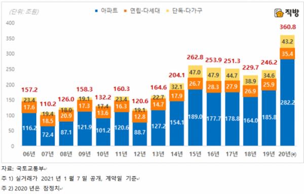 ▲전국 주택 유형별 연간 매매거래 총액 추이. (자료 제공=직방)