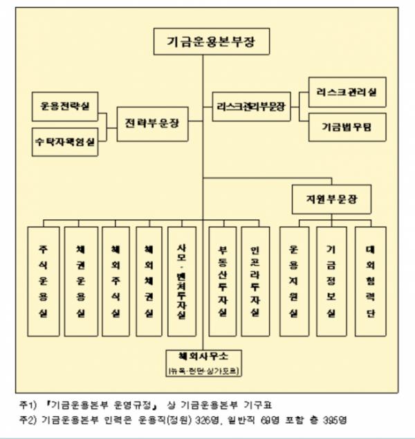 ▲기금운용본부 조직도 (자료제공=국민연금 기금운용본부)