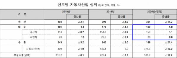 (자료=한국자동차산업협회, 한국수입자동차협회, 한국무역협회)