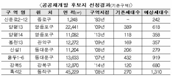 ▲공공재개발 시범사업 후보지 8곳.  (자료 제공=서울시)
