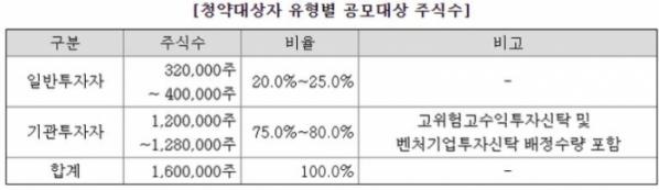 ▲씨앤투스성진 증권신고서 (출처=전자공시 Dart)
