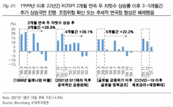 ▲자료제공=KTB투자증권