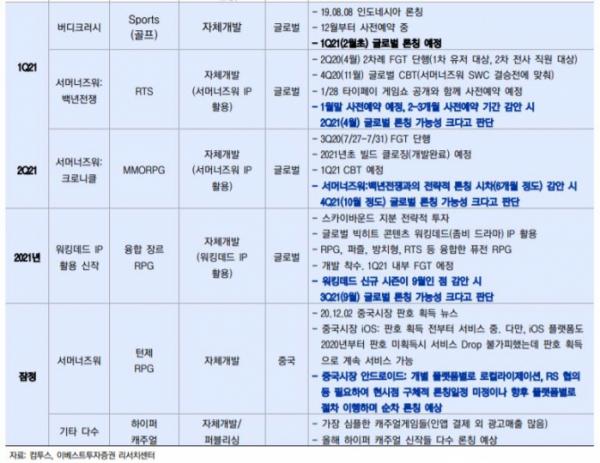 ▲컴투스 론칭일정 (공개된 주요 게임 중심). (자료제공=이베스트투자증권)