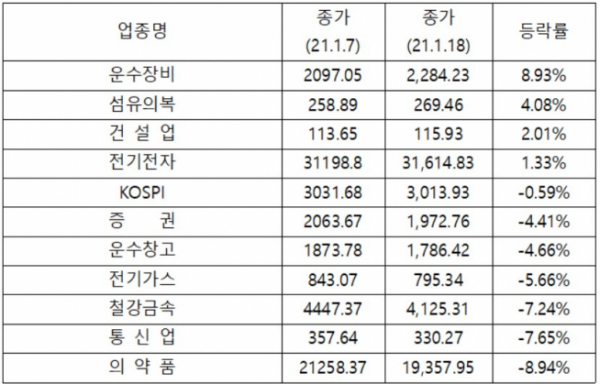 ▲지난 7일부터 18일까지 주요 업종 지수 등락률(자료제공=한국거래소)