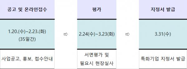▲에너지특화기업 지정 추진 일정. (자료=산업통상자원부)