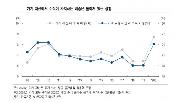 ▲가계 자산에서 주식이 차지하는 비중은 높아져 있는 상황 자료=NH투자증권