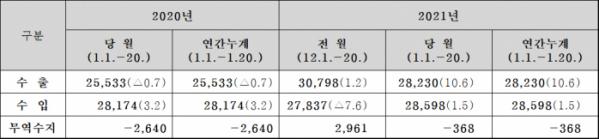 ▲1월 1~20일 수출입 현황 (자료=관세청)