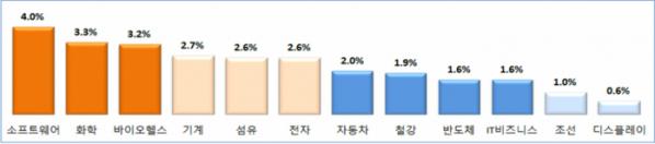 ▲12대 주력산업의 산업기술인력 부족률. (자료=한국산업기술진흥원)