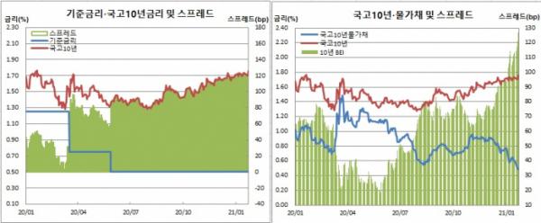 (한국은행, 금융투자협회, 체크)