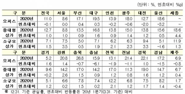 ▲지난해 지역별 상업용부동산 공실률. (자료 제공=한국부동산원)