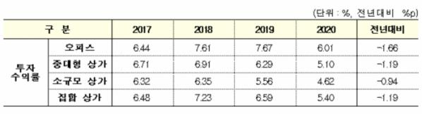 ▲상업용부동산 연도별 투자수익률 추이 (자료 제공=한국부동산원)