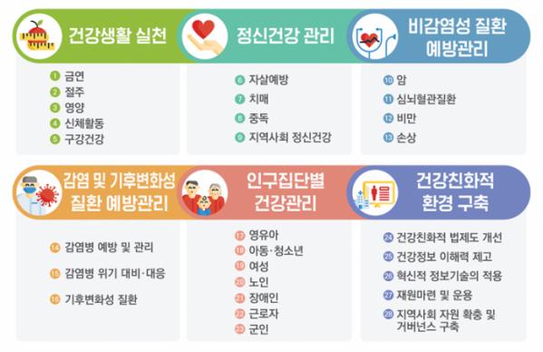 ▲제5차 국민건강증진종합계획 기본틀. (자료=보건복지부)