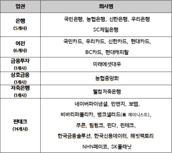 ▲마이데이터 본허가 28개사 목록 (금융위원회)
